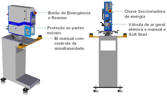 Exemplo de Máquina Tampográfica atendendo NR 12 - Categoria 3